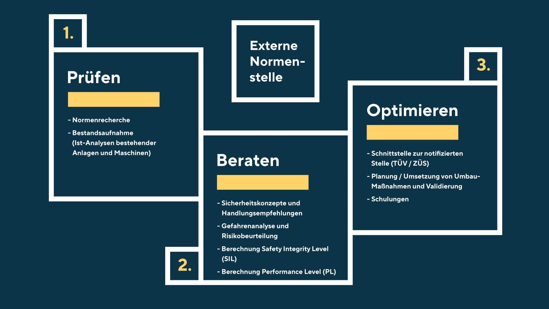 Mit einer Grafik werden die drei Leistungsfelder Prüfen, Beraten und Optimieren von der externen Normenstelle IFAN kurz erklärt.