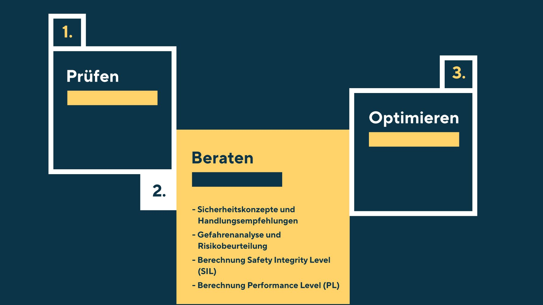 Das Leistungsfeld Beraten umfasst Sicherheitskonzepte und Handlungsempfehlungen, Gefahrenanalyse und Risikobeurteilung, Berechnung Safety Integrity Level (SIL) und Berechnung Performance Level (PL)