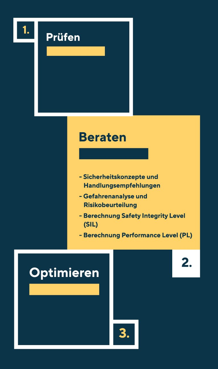 Die Leistung Beraten beinhaltet die Themen Sicherheitskonzept und Handlungsempfehlung, Gefahrenanalyse und Risikobeurteilung, Berechnung Safety Integrity Level (SIL) und Berechnung Performance Level (PL)