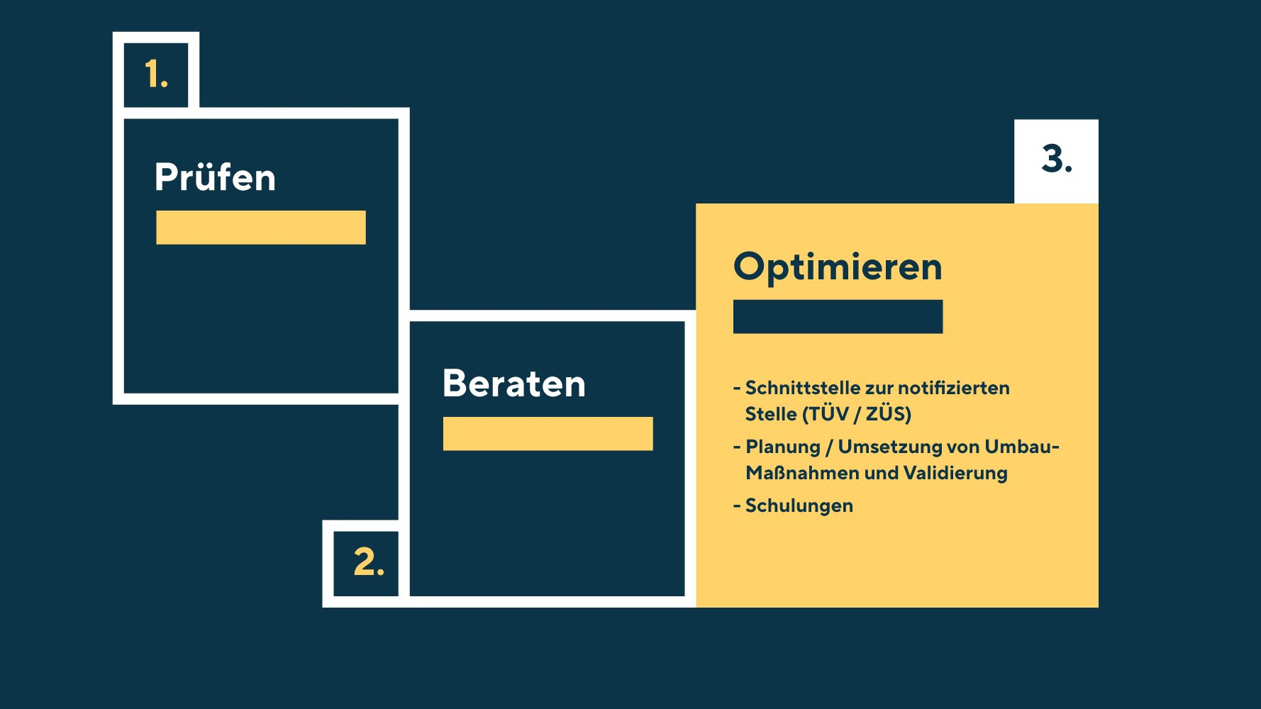 Das Leistungsfeld Optimieren befasst sich mit den Themen Schnittstelle zur notifizierten Stelle (TÜV/ZÜS), Planung/Umsetzung von Umbau-Maßnahmen und Validieren und Schulungen