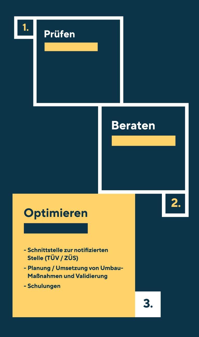 Die Leistung Optimieren beinhaltet die Themen Schnittstelle zur notifizierten Stelle (TÜV/ZÜS), Planung/Umsetzung von Umbau-Maßnahmen und Validieren und Schulungen